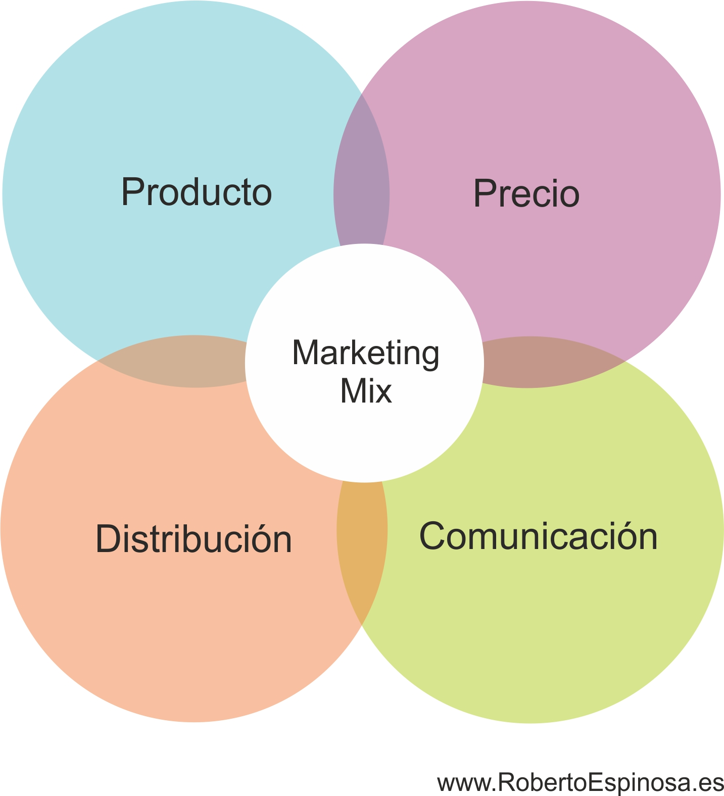 Marketing Mix: Las 4 Ps | Roberto Espinosa