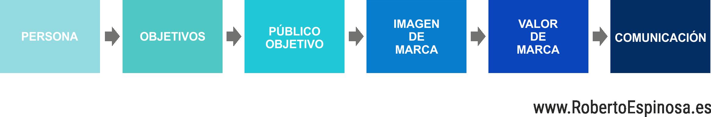 plan_de_marketing_personal