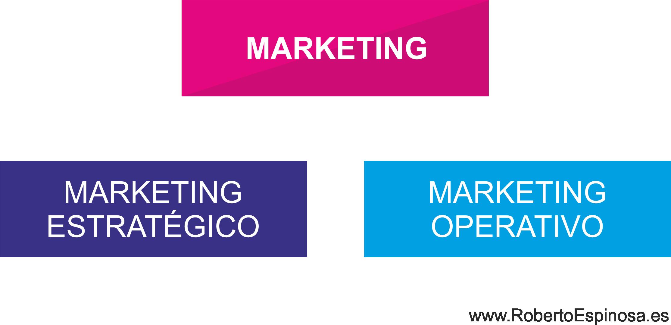 MARKETING ESTRATEGICO: CONCEPTO, FUNCIONES Y EJEMPLOS | Roberto ...