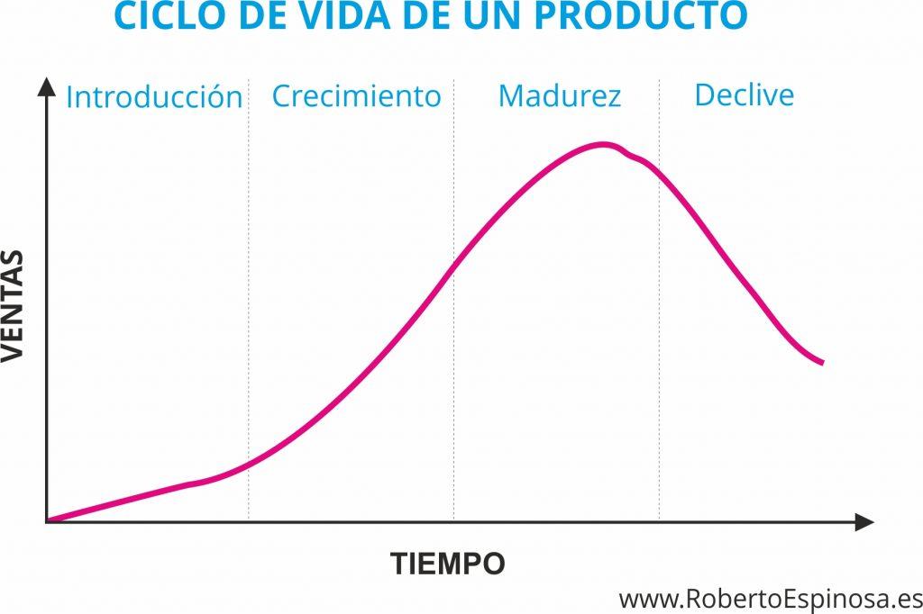 ciclo_de_vida_de_un_producto