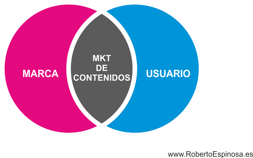 marketing_de_contenidos_