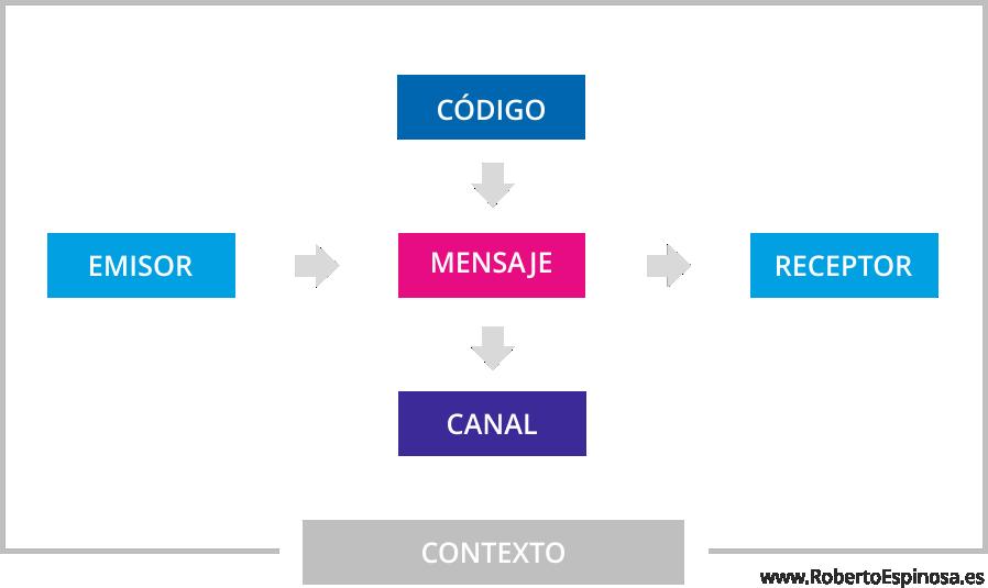 Elementos De La Comunicacion Tipos Y Ejemplos Roberto Espinosa